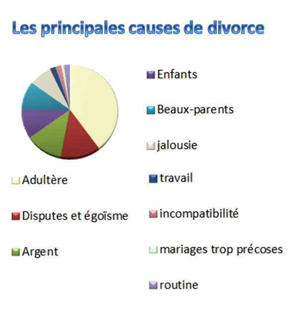 causes de divorce